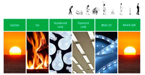 эволюция светодиодных лампочек