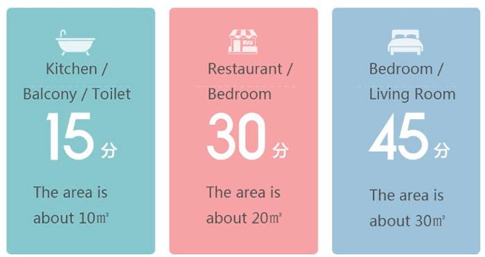 сколько времени нужно освещать комнату уф лампой Xiaomi Five
