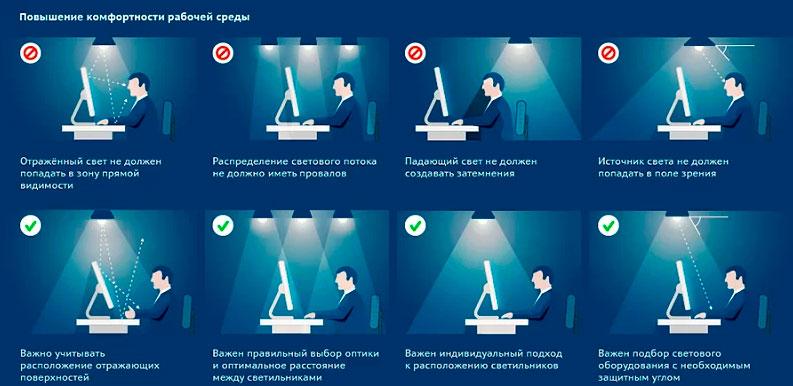 ошибки при расположении светильников над рабочим столом в офисе