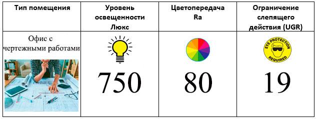 норма освещенности рабочего места с чертежными работами