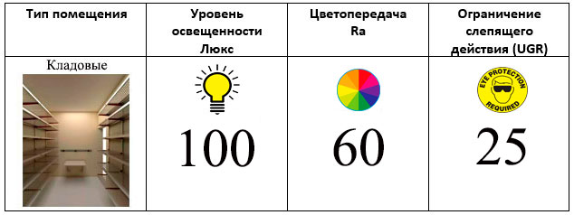 норма освещенности кладовки