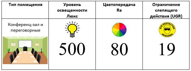 норма освещенности конференц зала переговорной в офисе