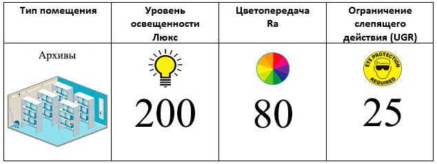 норма освещенности архивной комнаты в офисе