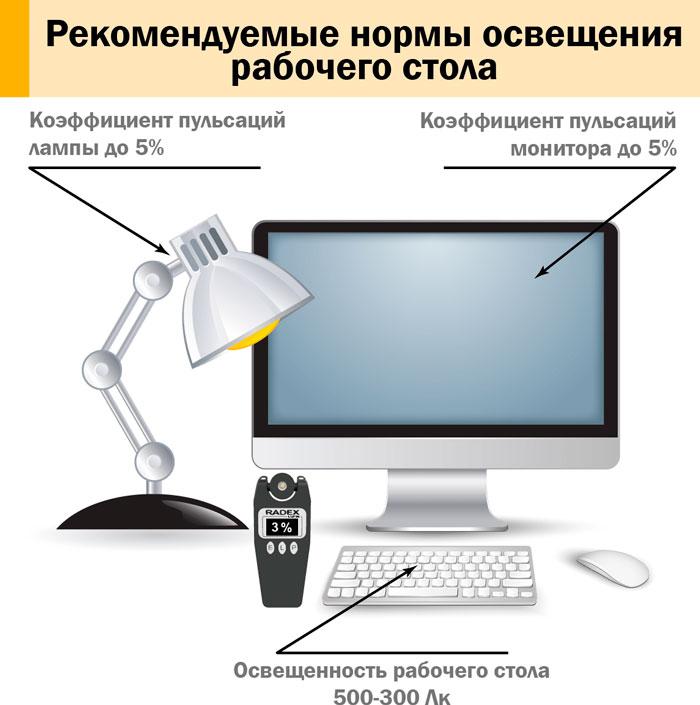 нормы освещенности в офисе