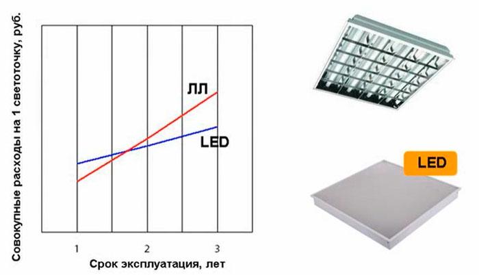 разница в затратах на люминесцентный и светодиодный светильник