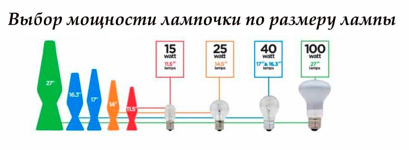 выбор мощности лампочки для лава лампы