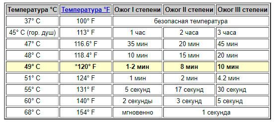 температура ожогов таблица в градусах