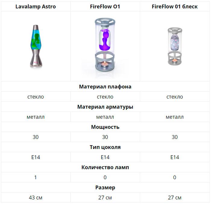 разновидности лава лампы