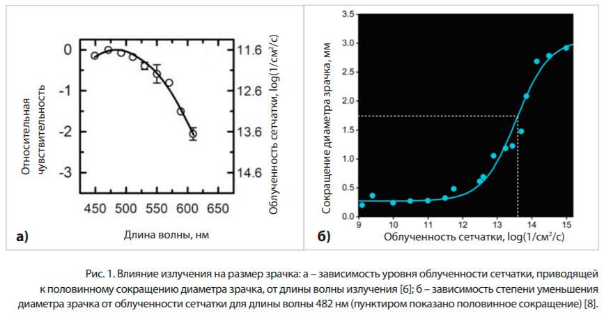 влияние спектра излучения на размер зрачка
