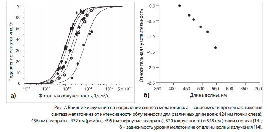 влияние спектра излучения на выработку мелатонина