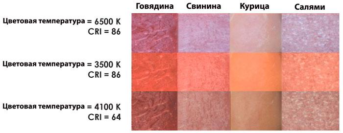 как выглядит мясо при лампах с разной цветовой температурой