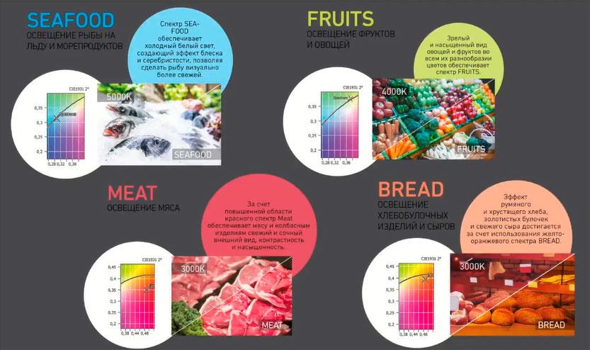 какая цветовая температура ламп должна быть в магазине при освещении продуктов овощей фруктов рыбы мяса птицы