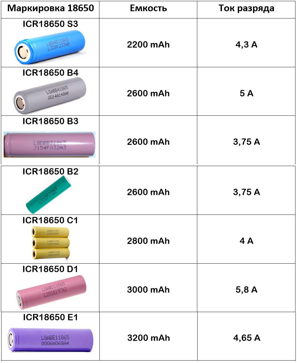 таблица характеристик по аккумуляторам 18650 LG максимальный ток и емкость