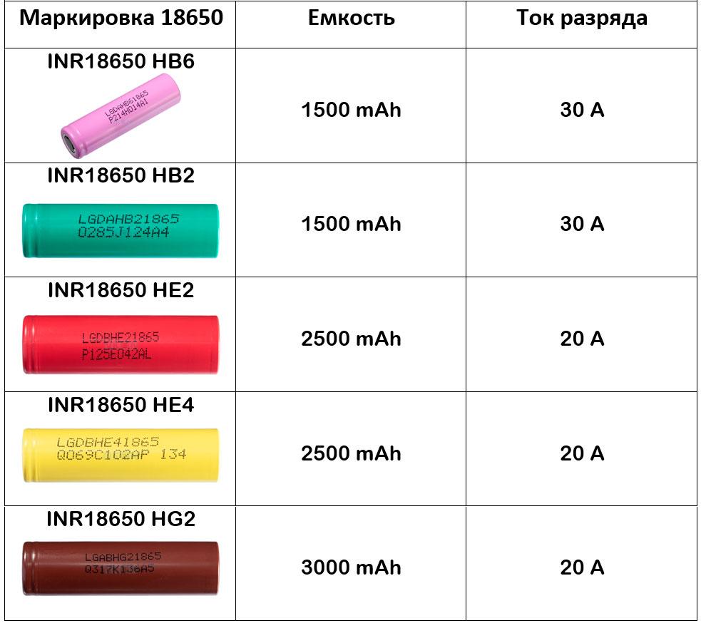 таблица характеристик по аккумуляторам 18650 LG максимальный ток и емкость высокотоковые батарейки