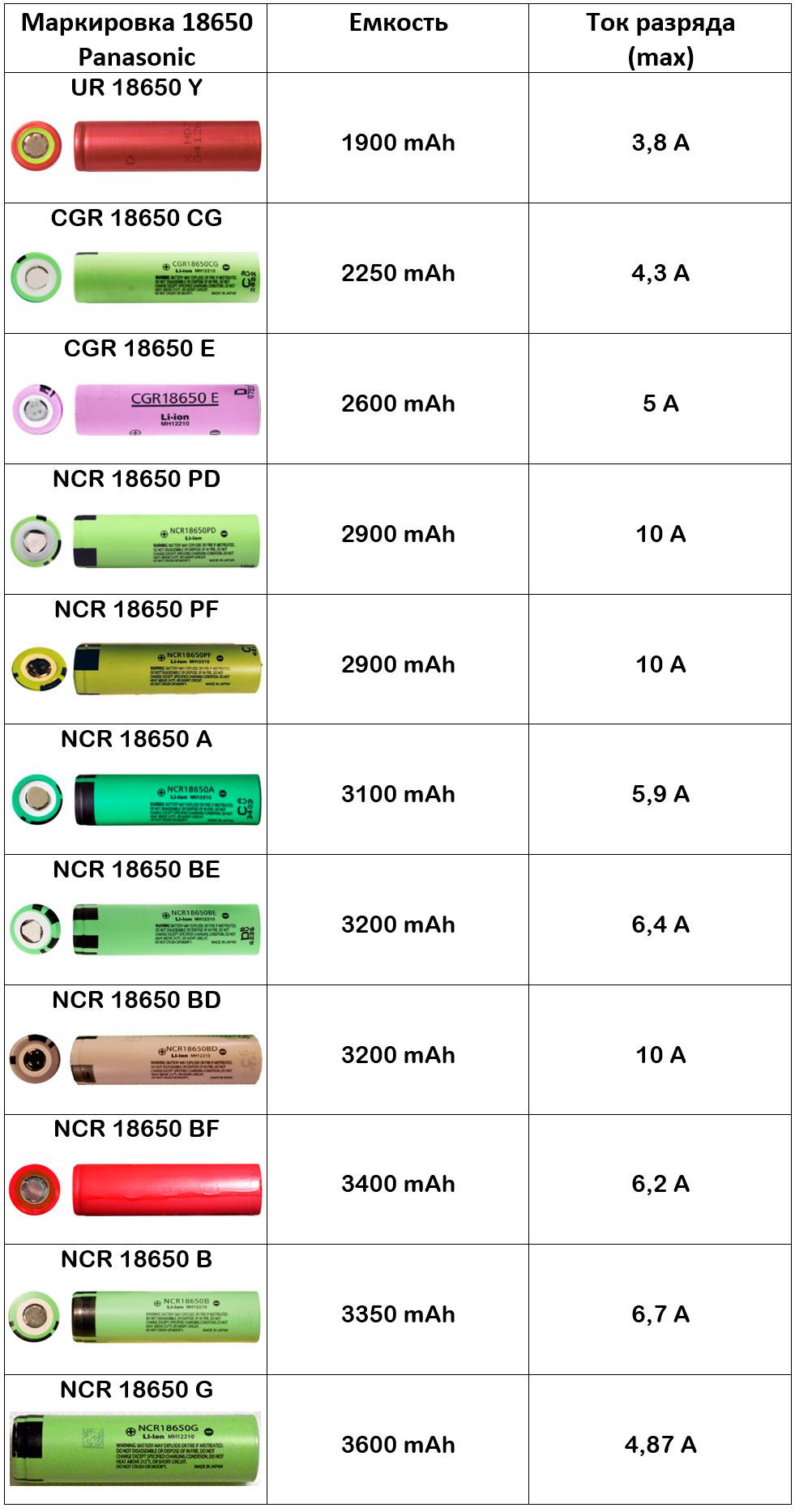 таблица характеристик по аккумуляторам 18650 Panasonic максимальный ток и емкость