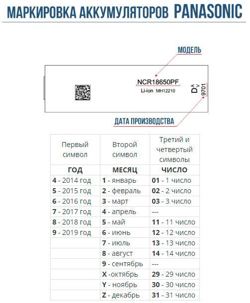 маркировка аккумуляторов Panasonic дата выпуска