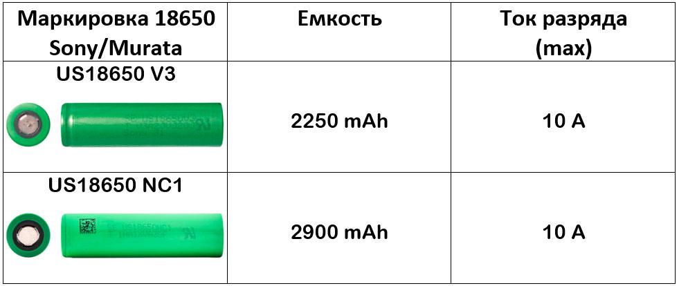 таблица характеристик по аккумуляторам 18650 Sony Murata максимальный ток и емкость