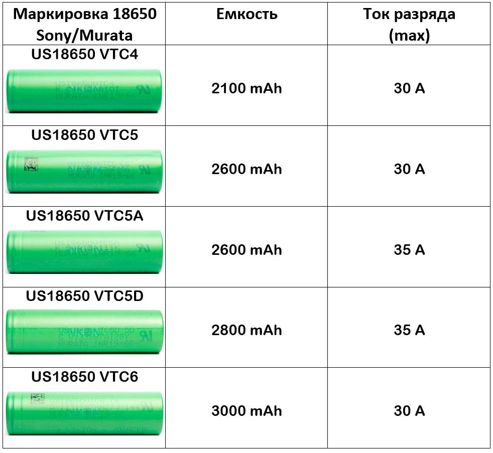 таблица характеристик по аккумуляторам 18650 Sony Murata максимальный ток и емкость высокотоковые батарейки