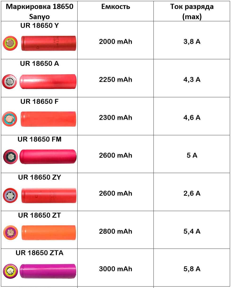таблица характеристик ток емкость аккумуляторов 18650 sanyo