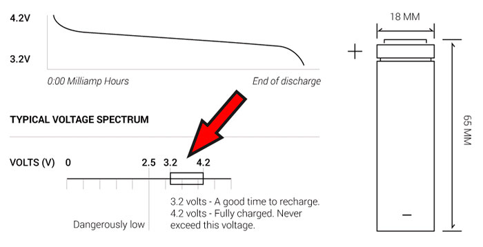 идеальные параметры для зарядки разрядки аккумулятора 18650