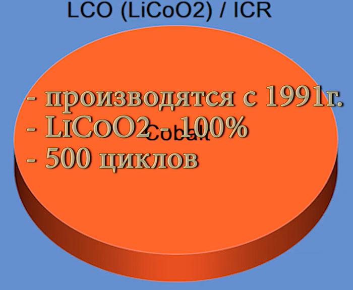 аккумуляторы 18650 на основе кобальтовой химии