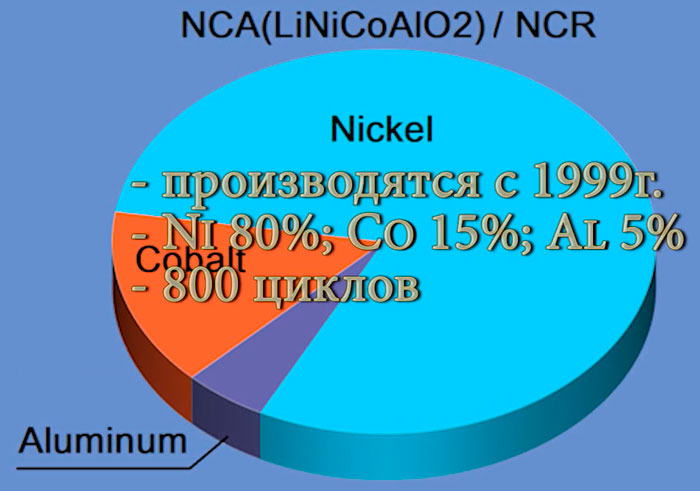 аккумуляторы NCR 18650 как расшифровываются