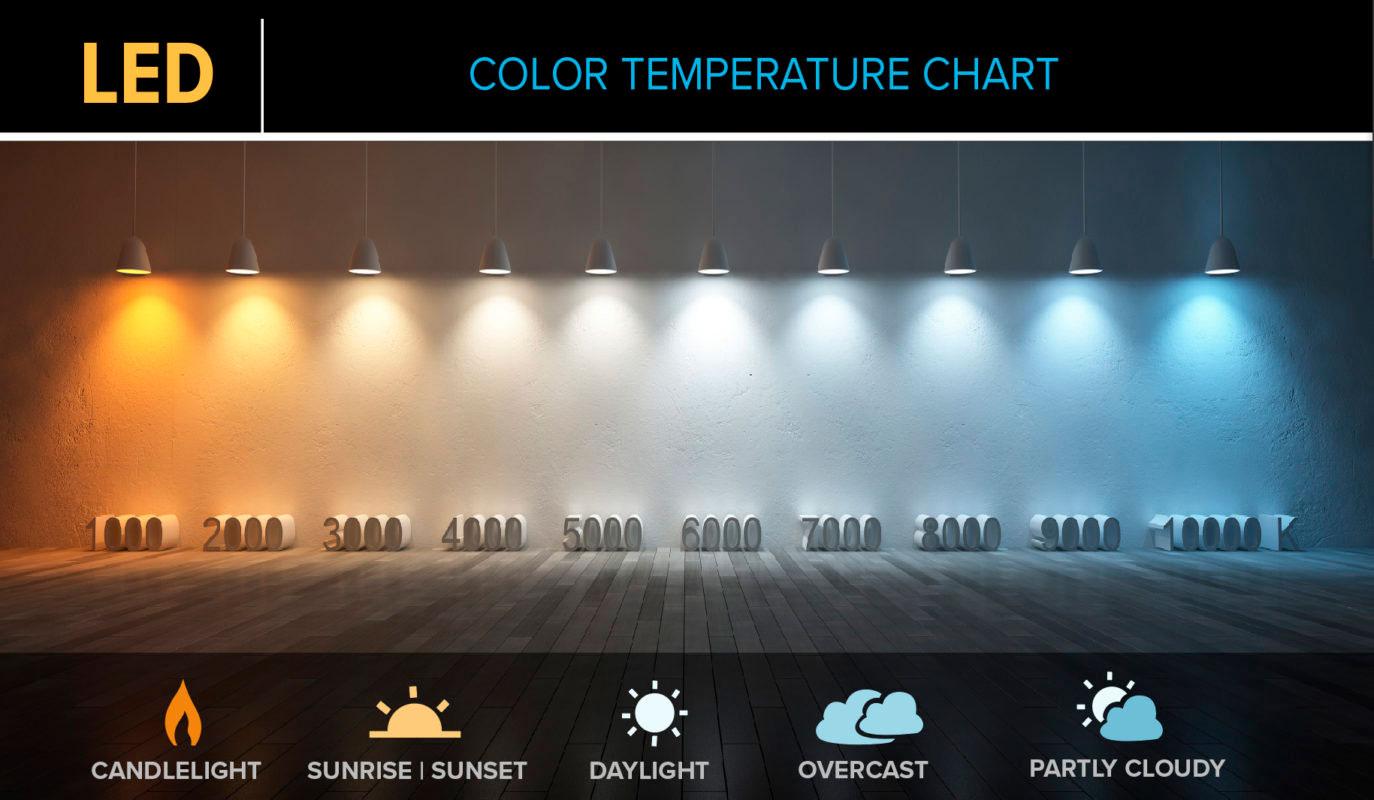шкала цветовой температуры в кельвинах