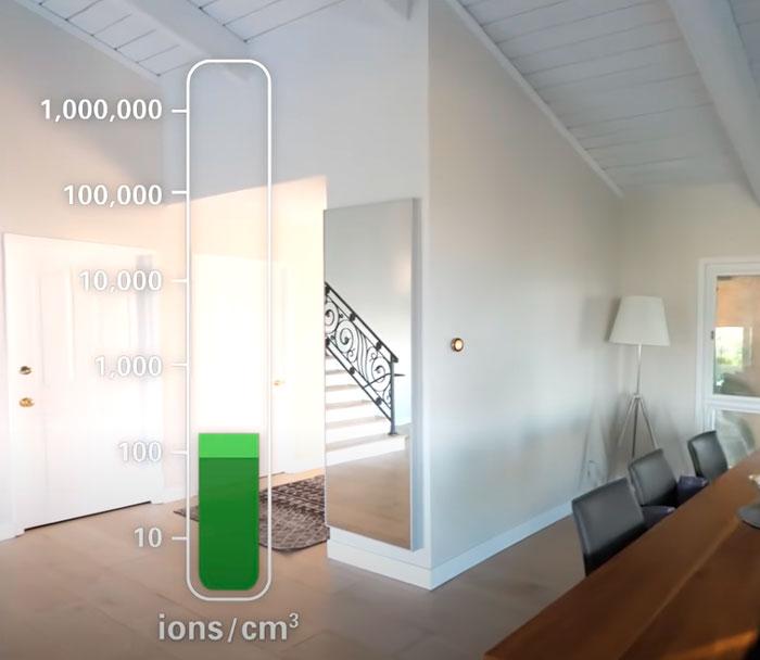 количество отрицательных ионов в комнате дома