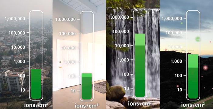 количество отрицательных ионов в воздухе