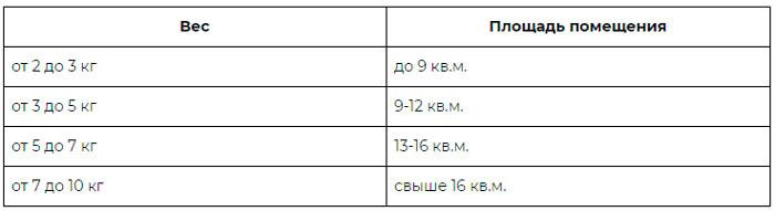 размеры в кг для соляных ламп