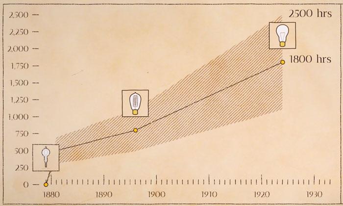 сроки службы ламп накаливания до 1924 года