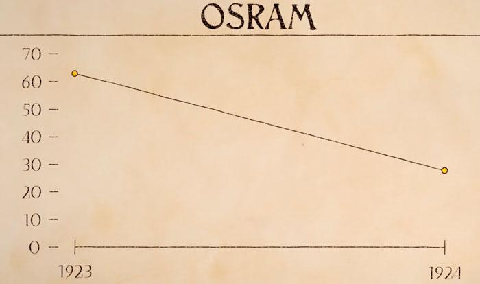 график продаж ламп до картеля производителей лампочек Фебус