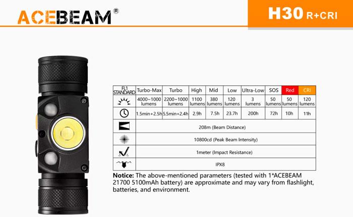 самый яркий налобный фонарик Acebeam H30 характеристики