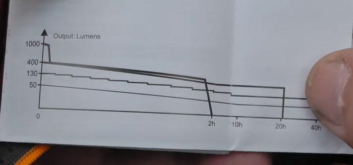 отсутствие стабилизации в налобном фонаре феникс HR65