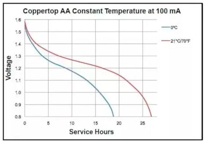 разряд пальчиковых и мизинчиковых батареек постепенное снижение заряда кривая